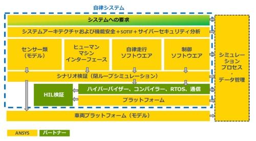 図1 ANSYSによる自動走行システムの支援ツール