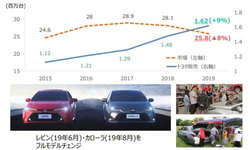 中国市場の販売台数