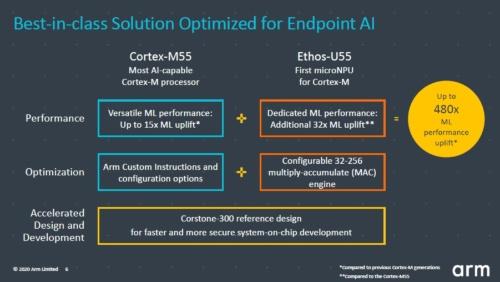 CPUコア「Cortex-M55」とNPUコア「Ethos-U55」、およびそれらを含むレファレンス設計「Corstone-300」を発表