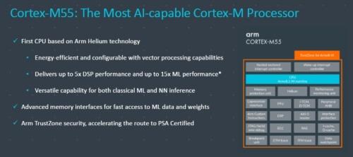 「Arm Cortex-M55」の概要