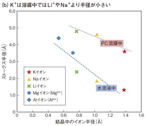 図2 エネルギー密度でLIBに匹敵し、出力密度はLIBを大きく超える