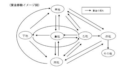 ネットワンシステムズによる循環取引の資金移動のイメージ