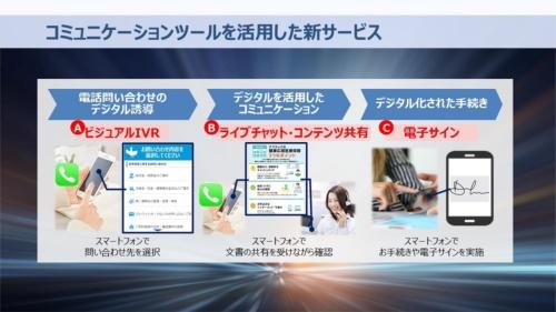 ビジュアルIVRなど電話応対に関する新サービスの概要を示した資料