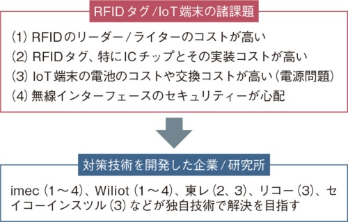 図1 RFIDタグ/IoT端末の永遠の課題?