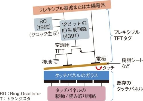 (c)c-touchの回路構成とタッチパネルとの関係