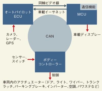 図2 3つの機能で車両を制御
