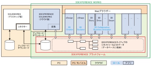 図1 3DEXPERIENCE WORKSのソフトウェア構成