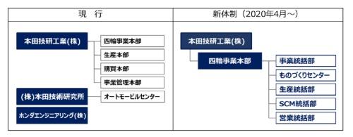 図1 ホンダが4輪事業の運営体制を変更