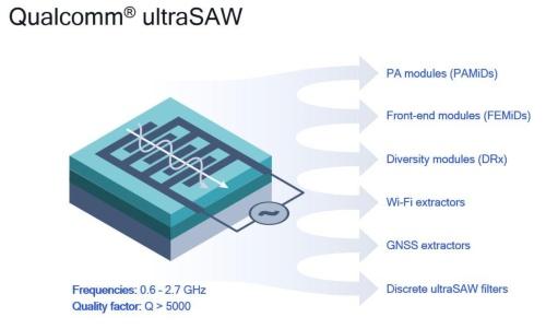 図1 Qualcommが2020年2月18日に発表したSAWフィルター「ultraSAW」の構造