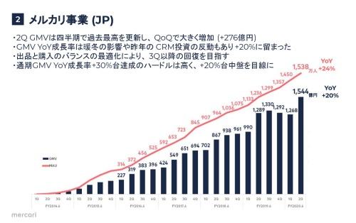 四半期ごとのメルカリの流通総額。2019年7~9月までの2四半期は前期割れだった。10~12月期は毎年冬物衣料が流通する季節要因で毎年伸びる。