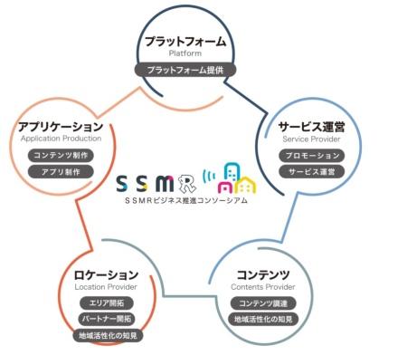 空間音響MR(SSMR)サービスの構成要素