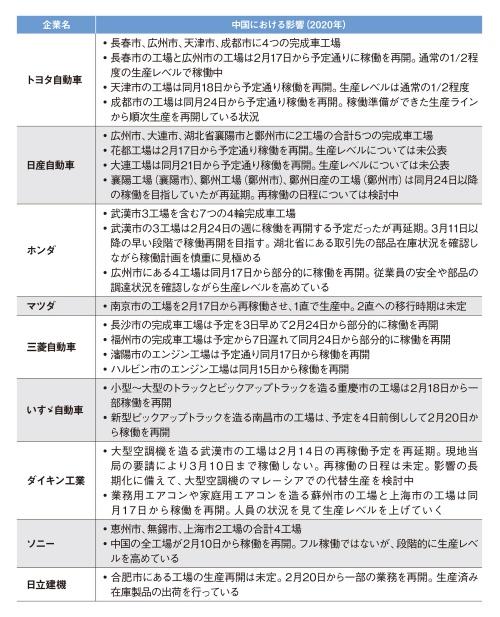 表1 大手企業の中国現地工場の稼働状況