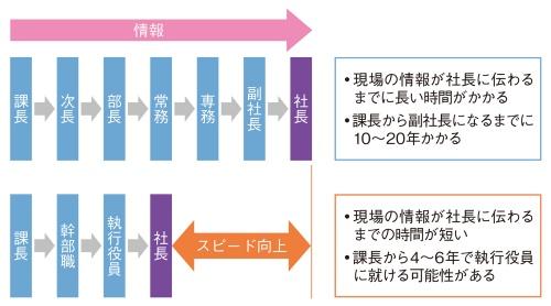 組織階層の変化