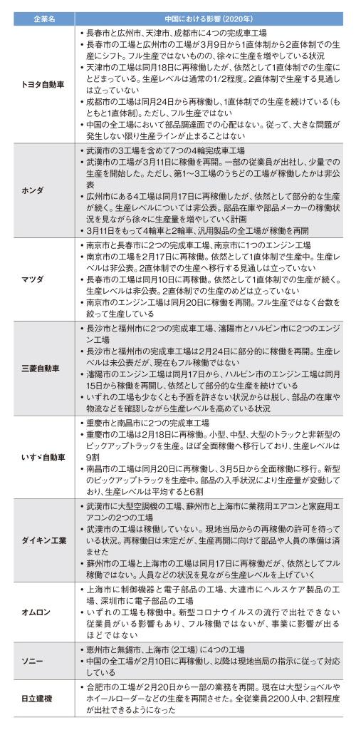 表1 大手日本企業の中国現地工場の稼働状況