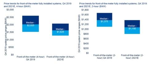 図1●フロント・オブ・ザ・メーター用のエネルギー貯蔵設備の導入平均価格(左:長周期、右:中周期)