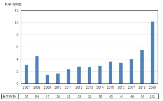 システム障害の件数の推移。グラフは月当たり平均件数で2019年は10.2件と2007年からの過去最多を大きく更新した