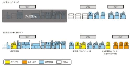 図1 プリント基板組み立て工程の自動化