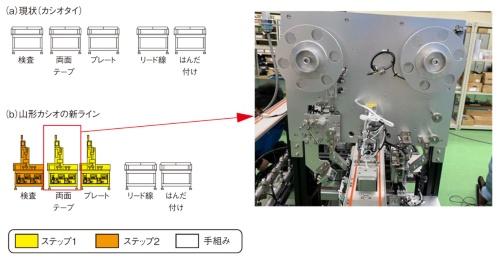 図2 サブアッシー工程の自動化