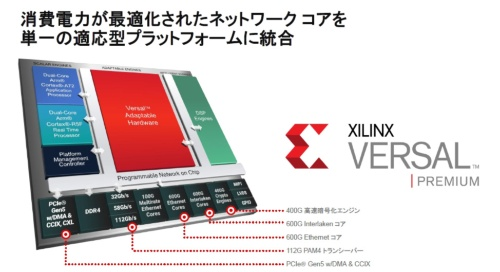 Versal Premiumシリーズのチップ構造