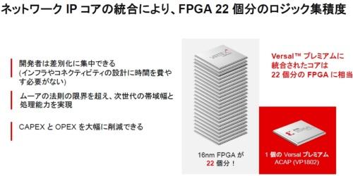 22個の16nmプロセスFPGAを1個の新製品で置き換える