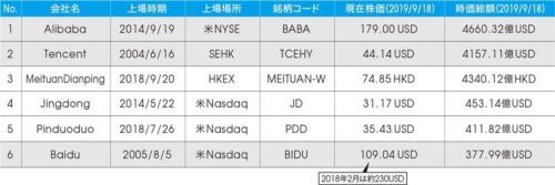 表 BAT3社の時価総額比較