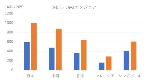 各国における.NETやJavaのエンジニアの年収