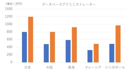 各国におけるデータベースアドミニストレータ―(DBA)の年収