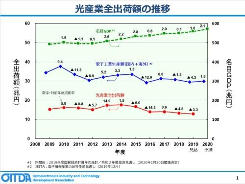 光産業全出荷額の推移