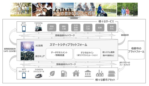 図4 トヨタ自動車とNTTが構築する「スマートシティプラットフォーム」