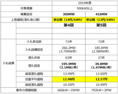 図1●太陽光発電の入札結果(2019年度)
