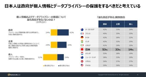 日本人は個人情報の保護などに関して政府に責任があると考える傾向が強い