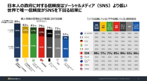日本は10カ国の中で唯一政府への信頼度がSNSを下回った