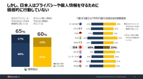 日本人はプライバシーや個人情報を守るために積極的に行動していない