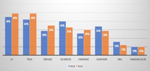 図1●2019年・消費者による住宅用太陽光関連機器のプランド評価