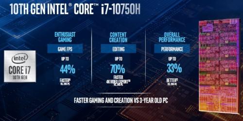主力モデル「Core i7-10750H」の概要