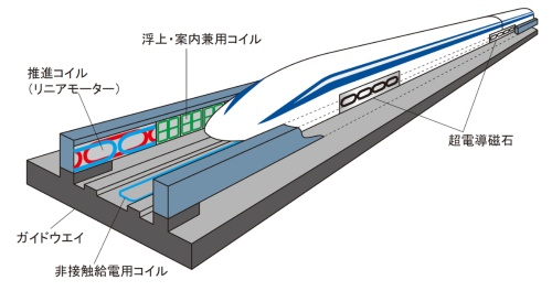 図2 浮上式鉄道のために開発した技術