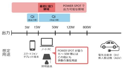 POWER SPOTの狙う領域