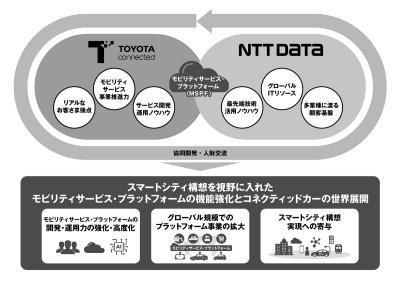 NTTデータとトヨタコネクティッドの業務提携のイメージ