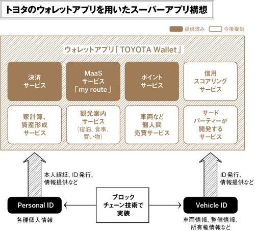 (出所:日経FinTech MaaS:モビリティー・アズ・ア・サービス)