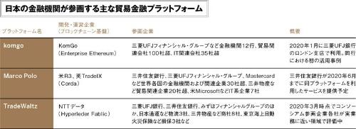 (出所:日経FinTech)