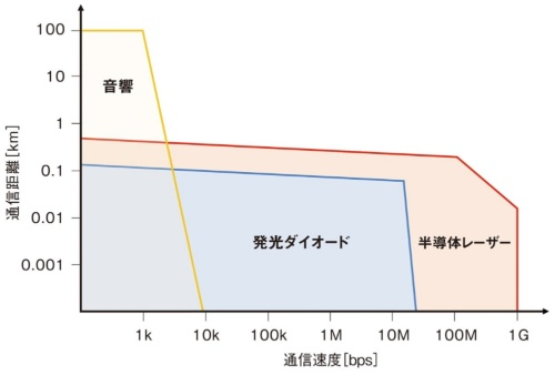 水中における無線通信方式の比較概要