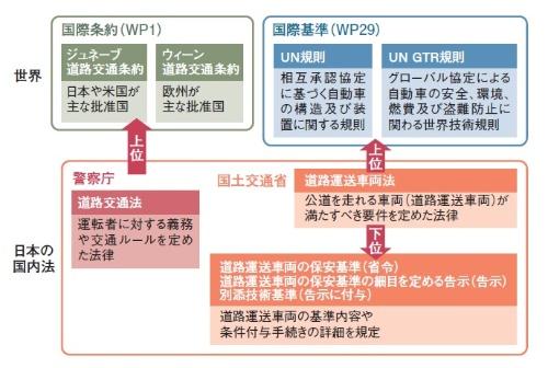図4 道路交通に関わる国際条約・基準と日本の法制度