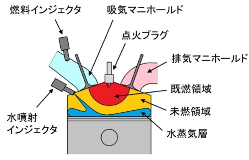 図1 同研究で採用したガソリンエンジンの筒内水噴射