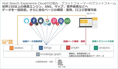 「Yext Search Experience Cloud」の利用イメージ