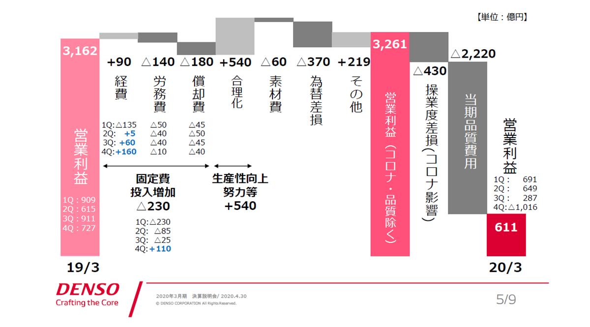 図2 20年3月期の営業利益増減要因