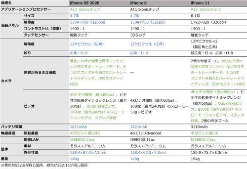 表1 iPhone SE、8、11の仕様の比較