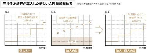 (出所:三井住友銀行の資料を基に日経FinTech作成)