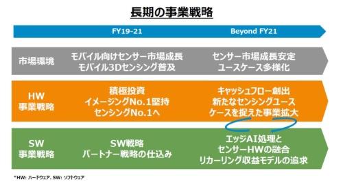 ソニーのイメージセンサー事業の長期計画