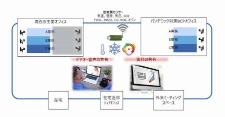 野村総合研究所が提唱する「パンデミック(感染症の世界的大流行)対策BCPオフィス」のイメージ
