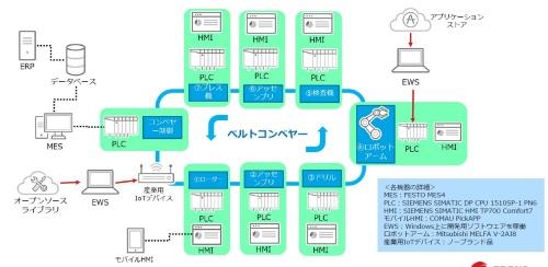 検証環境のイメージ図